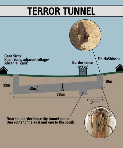 tunnel-Khan-Younis