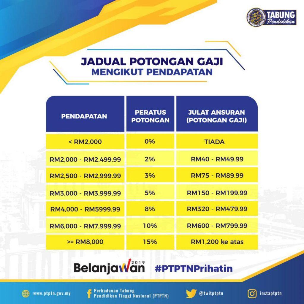 Baki Hutang Dilupuskan Dan Potongan Cukai Untuk Majikan Antara Dasar Baharu PTPTN 2019