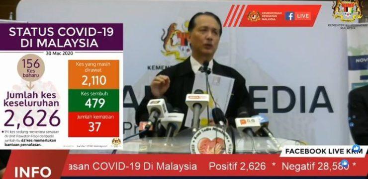 TERKINI: 156 Kes Baharu Dilaporkan, Jumlah Keseluruhan 2,626 Kes