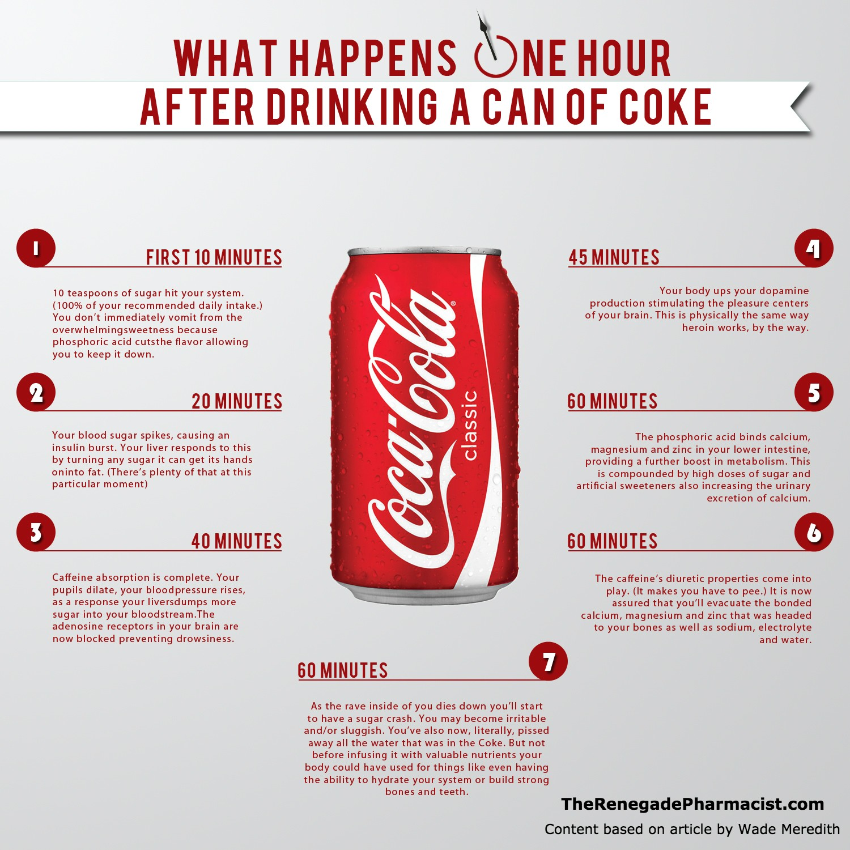 1 Jam Selepas Minum Air Coca Cola Coke